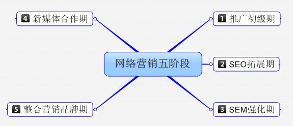 网络营销五阶段
